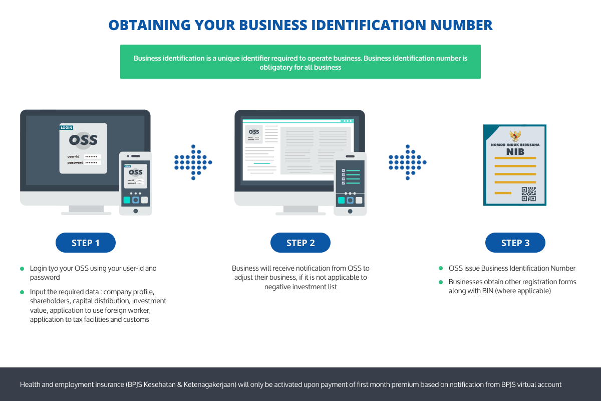 Obtaining Your Business Identification Number (NIB)